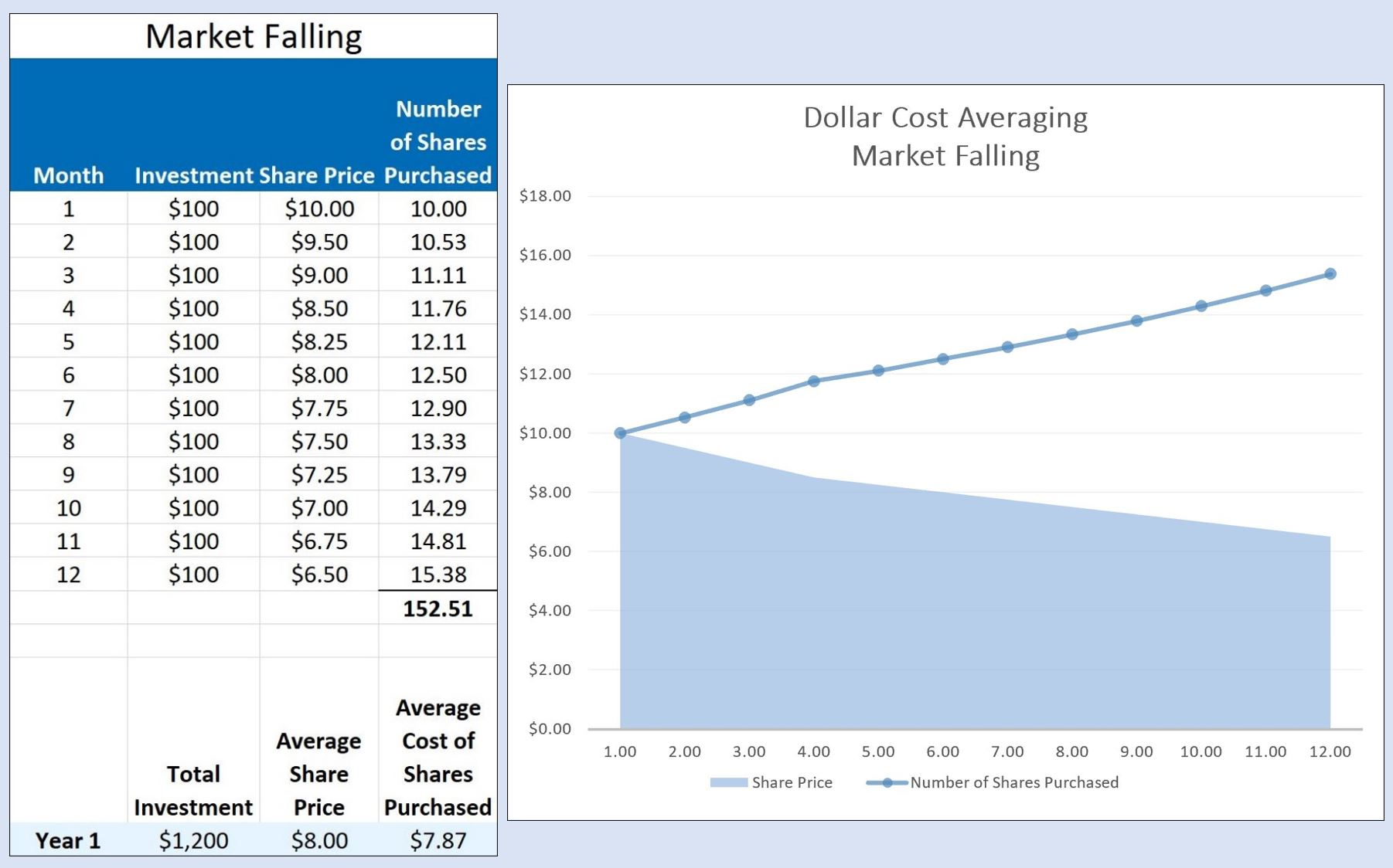 Table and chart illustrating impact of dollar-cost averaging. When the market is falling more units/shares can be purchased at a lower price.