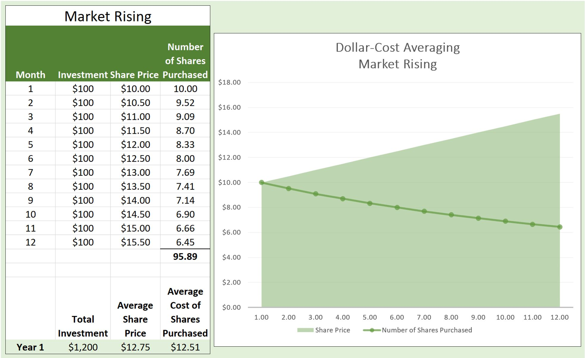 Table and chart illustrating impact of dollar-cost averaging. When the market is rising fewer units/shares are purchased at a higher price.